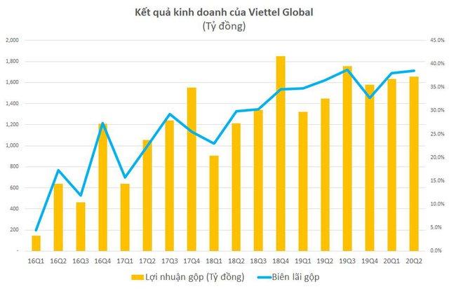 Viettel Global: Lợi nhuận trước thuế 6 tháng đạt 1.172 tỷ đồng - Ảnh 1.
