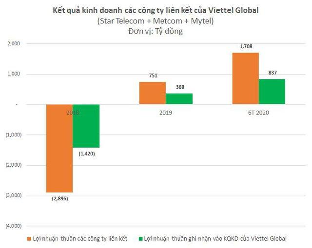Viettel Global: Lợi nhuận trước thuế 6 tháng đạt 1.172 tỷ đồng - Ảnh 2.