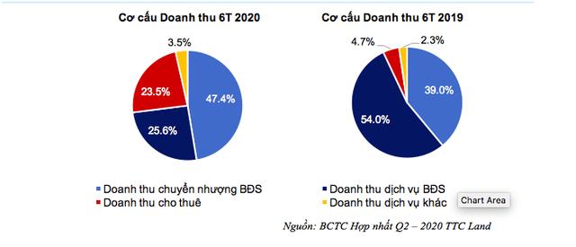 Do Covid-19, doanh thu trong 6 tháng đầu năm 2019 của TTC Land giảm 45%, song lợi nhuận sau thuế lại đạt 75% kế hoạch năm - Ảnh 1.