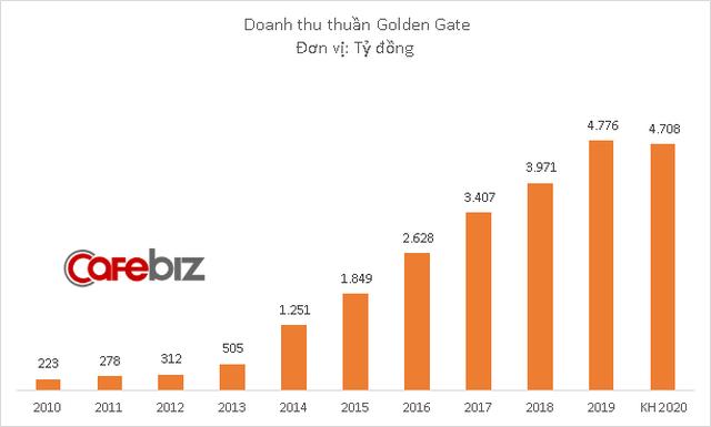 Dính đòn Covid-19, công ty sở hữu chuỗi Vuvuzela, Kichi Kichi, Gogi House dự kiến lợi nhuận giảm trên 50% - Ảnh 1.
