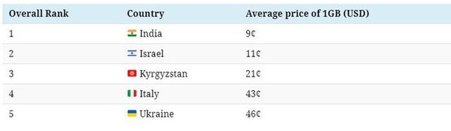 Mức giá dữ liệu di động của các quốc gia trên thế giới: Ấn Độ rẻ nhất chỉ với 2000 đồng/GB trong khi nơi đắt nhất lên đến 635.000 đồng/GB - Ảnh 2.