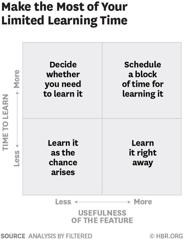 Thời gian thì ít nhưng sự học quá dài: Ma trận 2×2 giúp bạn biết thứ gì cần phải học ngay và thứ gì có thể để sau - Ảnh 1.