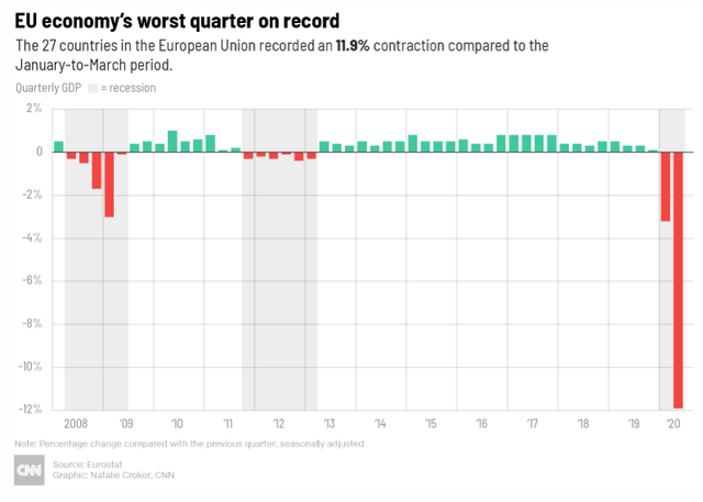 Kinh tế Mỹ chính thức suy thoái, Châu Âu cũng nối gót với GDP quý II giảm kỷ lục vì Covid-19 - Ảnh 2.