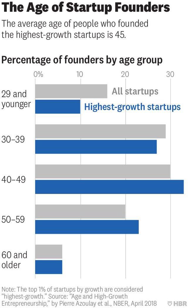 Nghiên cứu: Tuổi trung bình của một nhà khởi nghiệp thành công là 45 - Ảnh 1.