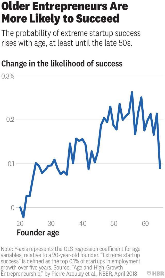 Nghiên cứu: Tuổi trung bình của một nhà khởi nghiệp thành công là 45 - Ảnh 2.