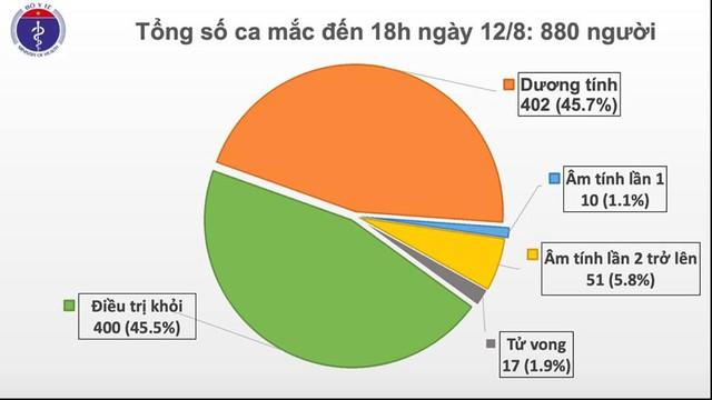 Thêm 14 ca mắc COVID-19, trong đó 13 ca tại Đà Nẵng, Việt Nam có 880 bệnh nhân - Ảnh 2.