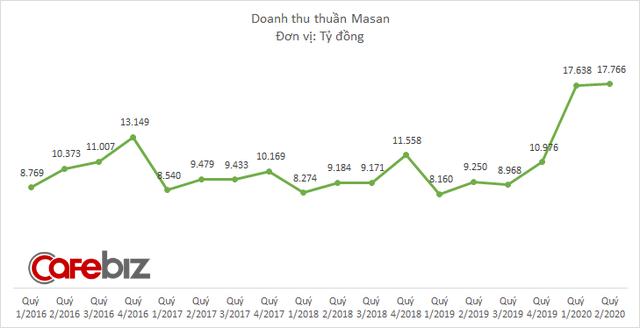 Masan muốn phát hành 8.000 tỷ đồng trái phiếu để trả nợ cho VinCommerce, tăng vốn hoạt động và tăng vốn cho công ty con - Ảnh 1.