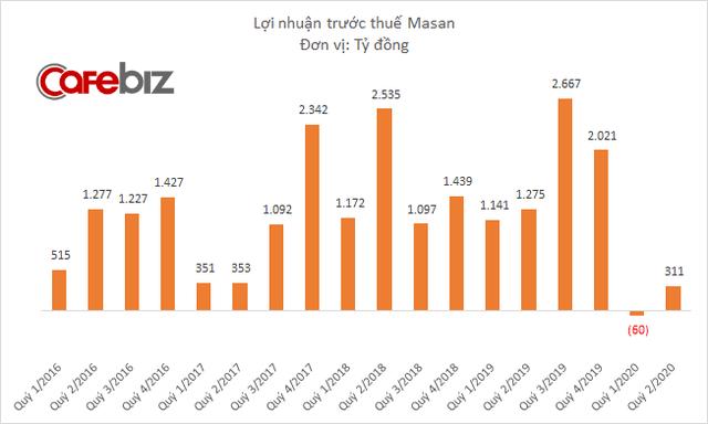 Masan muốn phát hành 8.000 tỷ đồng trái phiếu để trả nợ cho VinCommerce, tăng vốn hoạt động và tăng vốn cho công ty con - Ảnh 2.