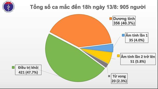 Thêm 22 ca mắc mới COVID-19, trong đó 14 ca tại Đà Nẵng, Việt Nam có 905 bệnh nhân - Ảnh 2.