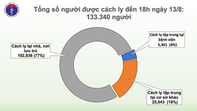 Thêm 22 ca mắc mới COVID-19, trong đó 14 ca tại Đà Nẵng, Việt Nam có 905 bệnh nhân - Ảnh 3.