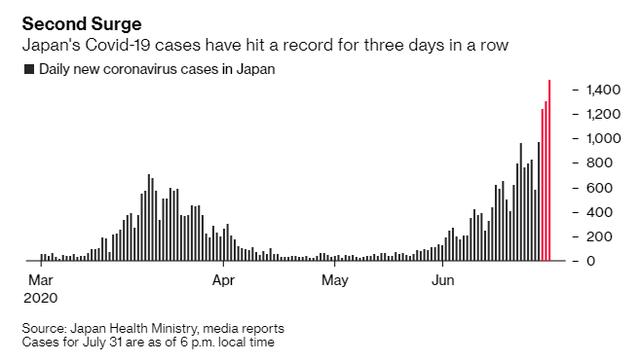 Bloomberg: Tự tin vào hệ thống y tế tốt, Nhật Bản đang chịu hậu quả từ làn sóng dịch COvid-19 thứ 2 - Ảnh 1.