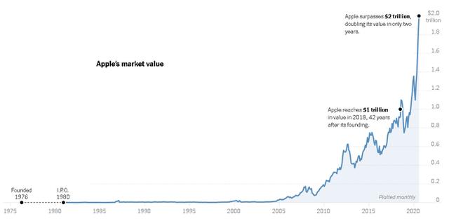 Apple mất 43 năm để đạt giá trị 1 nghìn tỷ USD, nhưng chỉ mất 2 năm để đạt 2 nghìn tỷ USD - Ảnh 1.