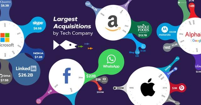 Apple mất 43 năm để đạt giá trị 1 nghìn tỷ USD, nhưng chỉ mất 2 năm để đạt 2 nghìn tỷ USD - Ảnh 4.