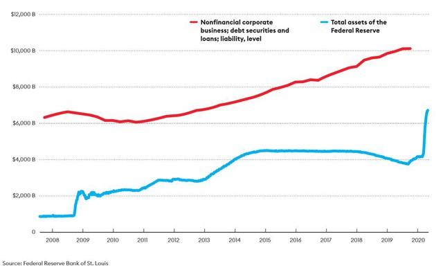Khoản nợ 2,5 nghìn tỷ USD khiến cả Warren Buffett cũng bị cuốn vào vòng xoáy, đe dọa tạo ra cuộc khủng hoảng lớn hơn cả năm 2008 (P.2) - Ảnh 3.