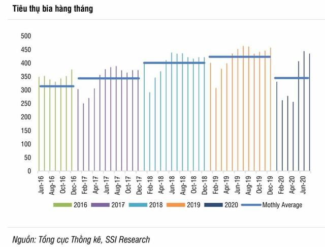 SSI: Ngành bia sẽ mất vài năm để phục hồi, ông lớn Sabeco chưa thể trở lại đỉnh cao như 2019 - Ảnh 1.