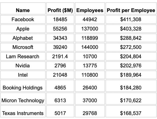 Nhân viên Apple, Facebook hay Google 'sinh lời' nhất? - Ảnh 1.