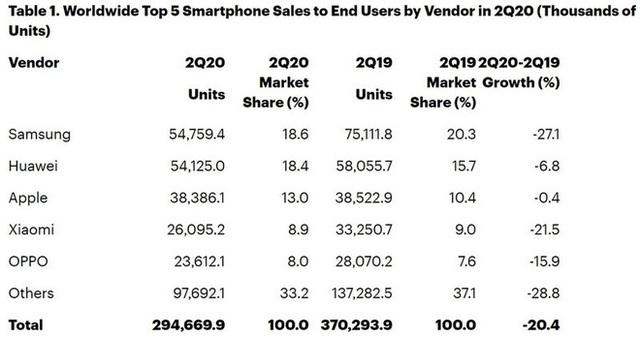 Covid-19 đã ảnh hưởng nghiêm trọng đến doanh số smartphone trên toàn cầu như thế nào? - Ảnh 2.