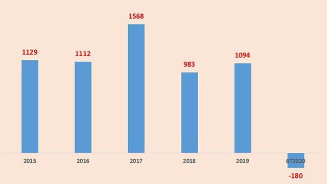 Saigontourist báo lỗ hơn 180 tỷ đồng - Ảnh 1.
