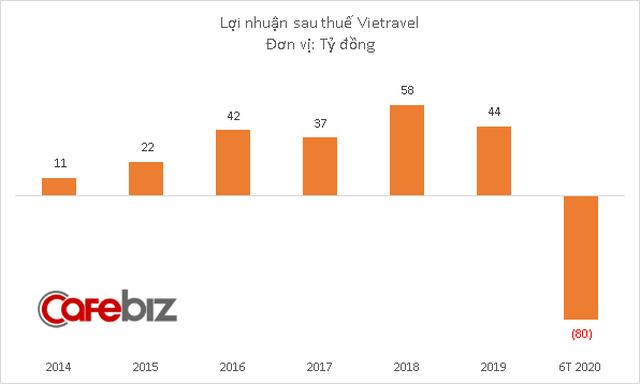 Nguồn thu teo tóp, Vietravel lỗ 80 tỷ đồng trong nửa đầu 2020, vượt xa kế hoạch thua lỗ cho cả năm - Ảnh 2.