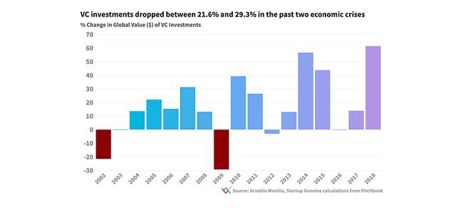 Từ những bài học kinh nghiệm trong 2 cuộc khủng hoảng trước đây - mô hình kinh doanh như thế nào sẽ ưu việt trong thời đại mới sau khủng hoảng Covid-19? - Ảnh 1.