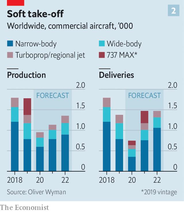 Tổ hợp ngành công nghiệp hàng không trị giá hàng nghìn tỷ USD gục ngã vì Covid-19: Hãng bay không có khách, phòng vé ngồi chơi, sân bay vắng lặng, nhà sản xuất máy bay ế ẩm - Ảnh 3.