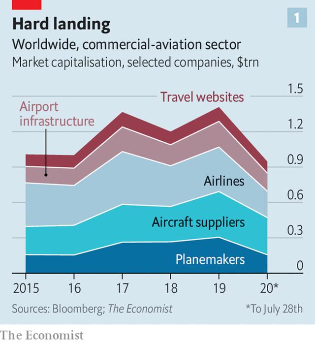 Tổ hợp ngành công nghiệp hàng không trị giá hàng nghìn tỷ USD gục ngã vì Covid-19: Hãng bay không có khách, phòng vé ngồi chơi, sân bay vắng lặng, nhà sản xuất máy bay ế ẩm - Ảnh 2.