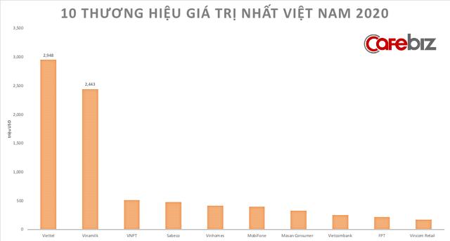 10 thương hiệu lớn nhất Việt Nam trị giá hơn 8,1 tỷ USD - Ảnh 1.
