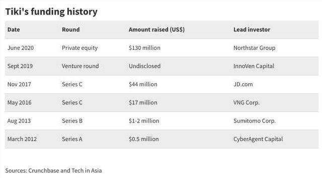"""VNG chỉ còn sở hữu 22,23% Tiki, nhà đầu tư nước ngoài đã nắm """"quá bán"""""""