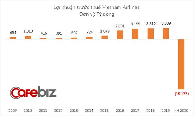 Vietnam Airlines chính thức đặt kế hoạch lỗ hơn 15.000 tỷ đồng năm 2020, xóa hết thành quả 8 năm trước cộng lại - Ảnh 2.