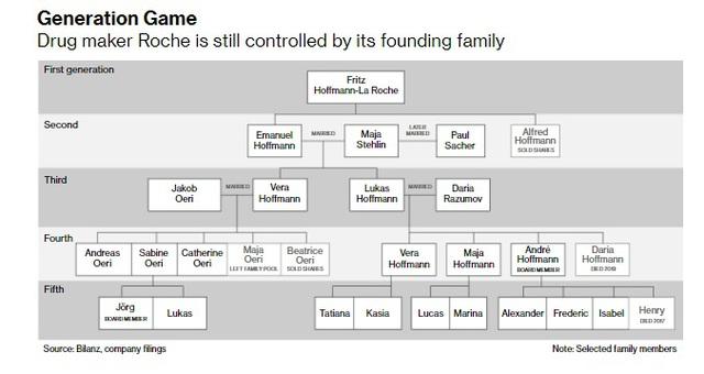 Gia tộc giàu nhất Thụy Sỹ phá vỡ lời nguyền 'không ai giàu 3 họ', thịnh vượng suốt 124 năm, khối tài sản không ngừng gia tăng qua 5 thế hệ - Ảnh 2.