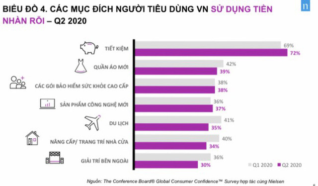 Người Việt Nam tiết kiệm nhất thế giới nhưng vẫn tích cực mua quần áo mới - Ảnh 2.