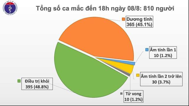 Thêm 21 ca mắc mới COVID-19, có 20 ca liên quan đến Đà Nẵng, Việt Nam có 810 bệnh nhân - Ảnh 2.