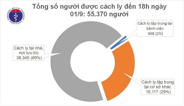Chiều 1/9, không có ca mắc mới COVID-19, Việt Nam chữa khỏi 735 ca bệnh - Ảnh 1.