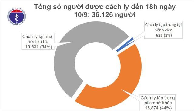 Chiều 10/9, không ghi nhận ca mắc mới COVID-19, Việt Nam vẫn có 1.059 bệnh nhân - Ảnh 1.