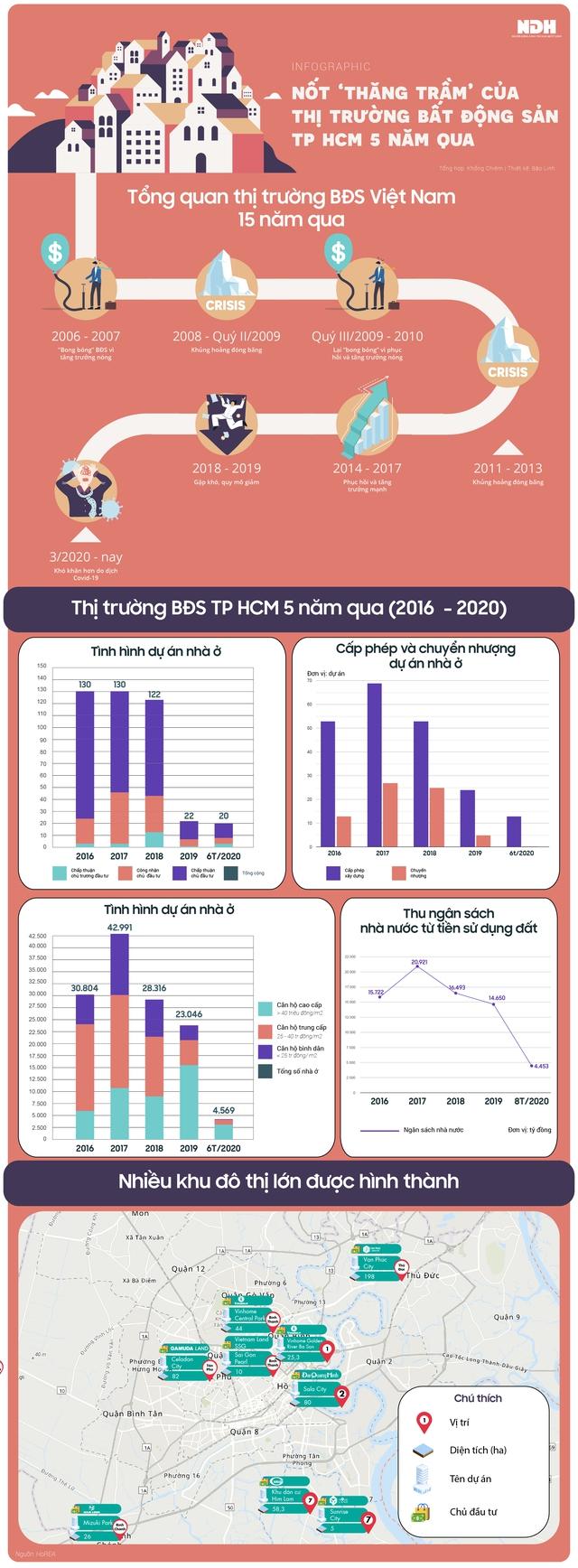 Nốt thăng trầm của thị trường bất động sản TP HCM 5 năm qua - Ảnh 1.