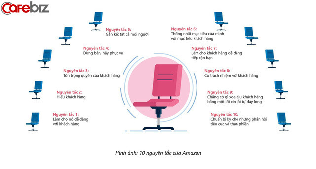 Trải nghiệm khách hàng tại Amazon đỉnh như thế nào? Câu trả lời chi tiết sẽ khiến bạn choáng!  - Ảnh 2.
