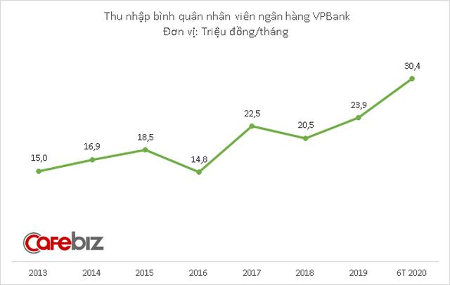 Trước khi tăng lương cho nhân viên, VPBank đã giảm hơn 1.100 nhân sự chỉ trong 6 tháng đầu năm - Ảnh 2.