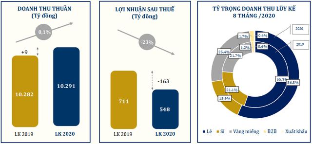 Doanh thu bán sỉ của PNJ giảm 40% trong tháng 8 - Ảnh 1.