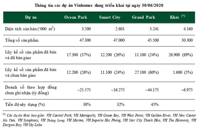 Giữ thị phần BĐS số 1 thị trường với 22%, Vinhomes vẫn còn kho dự trữ 164 triệu m2 sàn xây dựng, đủ dùng cho 1 thập kỷ tới - Ảnh 3.