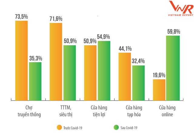 Bán lẻ Việt Nam thời hậu Covid: Bùng nổ M&A, đẩy mạnh mô hình siêu thị mini để tối ưu chi phí - Ảnh 1.
