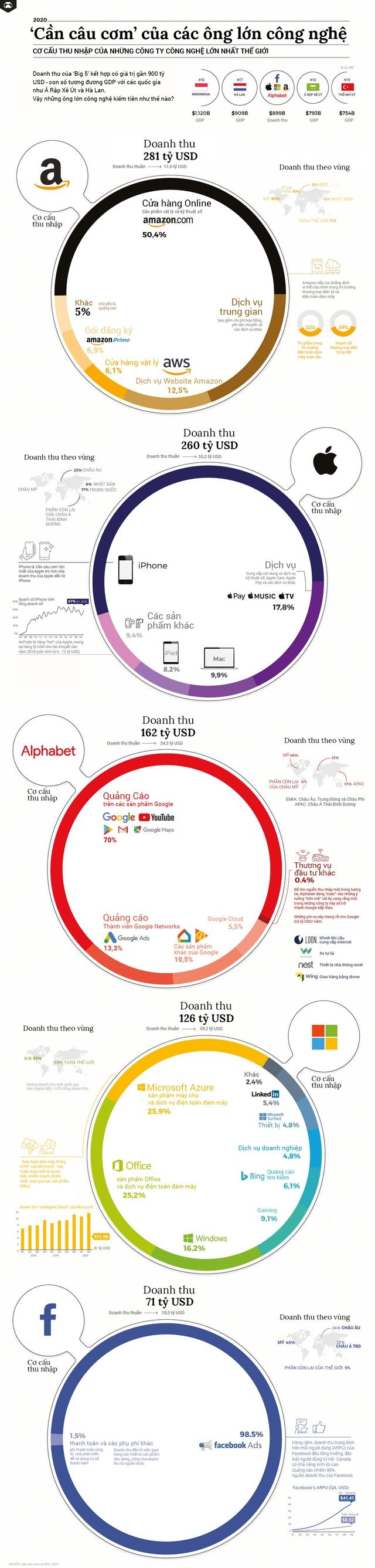 Những công ty lớn nhất trên thế giới kiếm tiền từ đâu? - Ảnh 1.