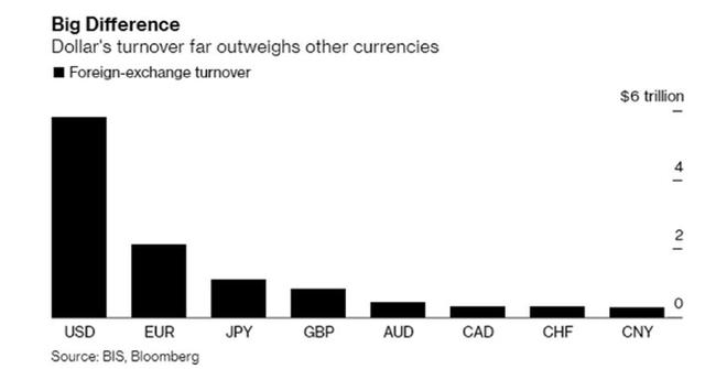 """Cú bật mới của đồng USD và lựa chọn """"vịnh tránh bão"""" - Ảnh 3."""