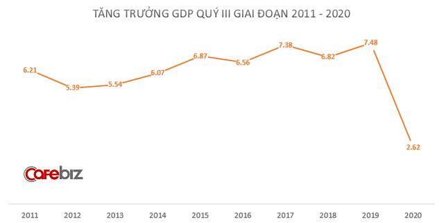 Thành công lớn của Việt Nam: GDP cả nước Quý 3 tăng 2,62% - Ảnh 1.