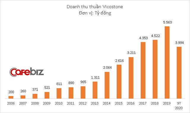 Vicostone báo lãi lớn quý 3, tài sản Chủ tịch Hồ Xuân Năng vượt 9.000 tỷ đồng - Ảnh 1.