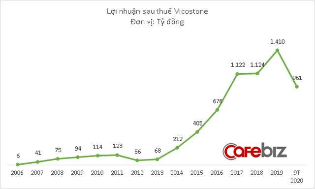 Vicostone báo lãi lớn quý 3, tài sản Chủ tịch Hồ Xuân Năng vượt 9.000 tỷ đồng - Ảnh 2.