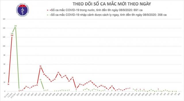 Sáng 8/9 không có ca mắc mới COVID-19 mới  - Ảnh 1.
