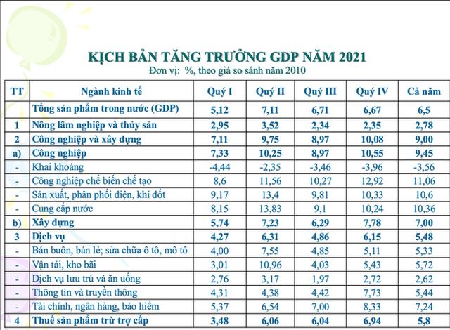 Thu nhập bình quân đầu người 7.500 USD/năm: Chiến lược nào cho Việt Nam? - Ảnh 2.