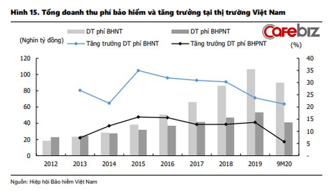 Dân sale bảo hiểm và nhà đầu tư không thể bỏ qua 4 xu hướng: Nở rộ mô hình liên kết Ngân hàng - Bảo hiểm, top 5 ông lớn BHNT chiếm 81% thị phần - Ảnh 1.