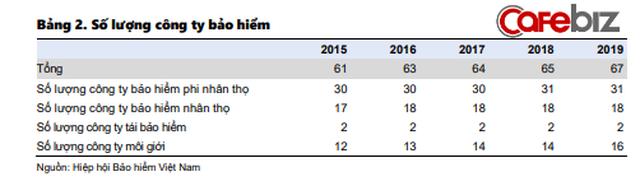 Dân sale bảo hiểm và nhà đầu tư không thể bỏ qua 4 xu hướng: Nở rộ mô hình liên kết Ngân hàng - Bảo hiểm, top 5 ông lớn BHNT chiếm 81% thị phần - Ảnh 2.