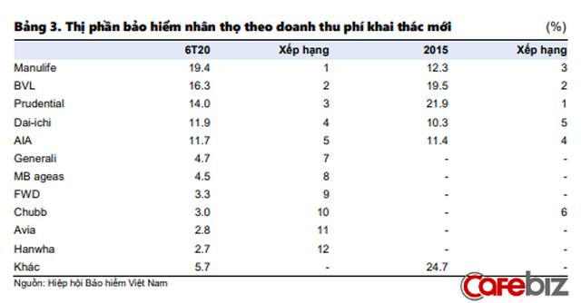 Dân sale bảo hiểm và nhà đầu tư không thể bỏ qua 4 xu hướng: Nở rộ mô hình liên kết Ngân hàng - Bảo hiểm, top 5 ông lớn BHNT chiếm 81% thị phần - Ảnh 3.